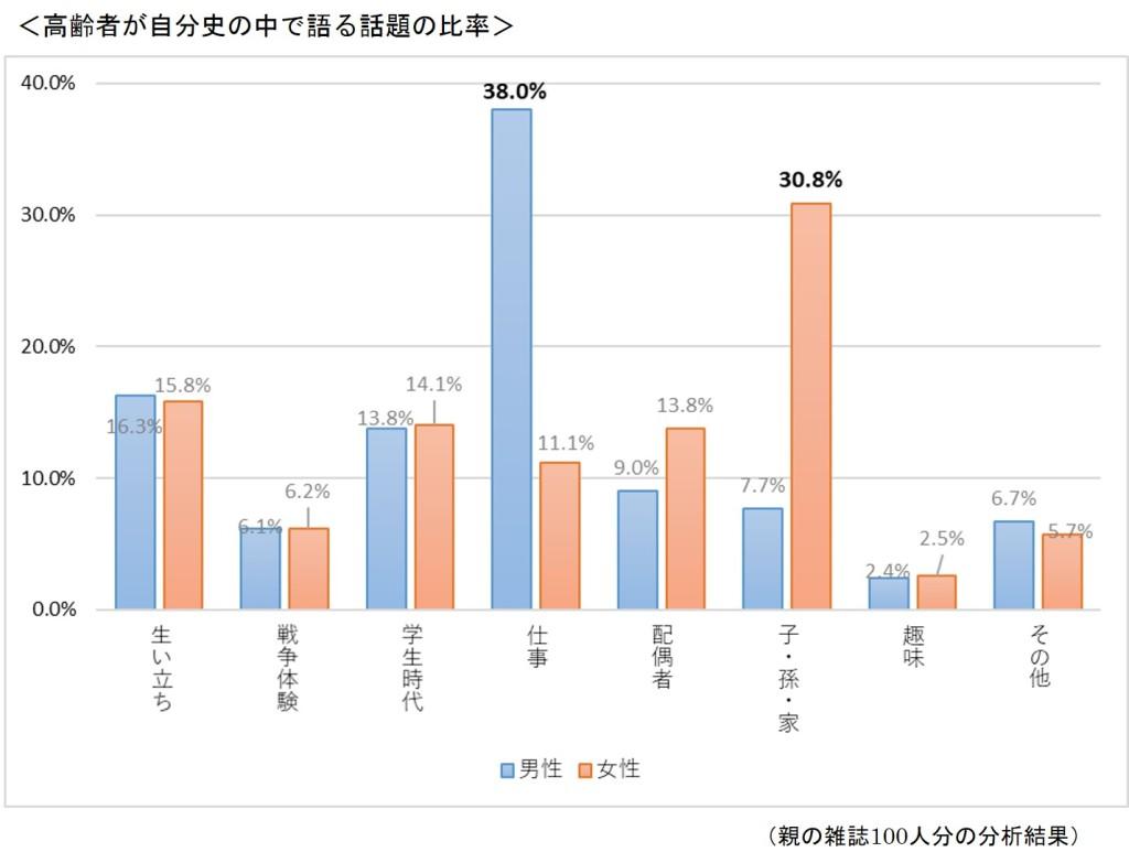 高齢者が自分史の中で語る話題の比率(グラフ)
